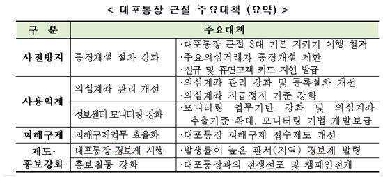 (출처-우정사업본부)