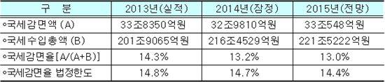 ▲연도별 국세감면 추이 (자료 : 기획재정부)