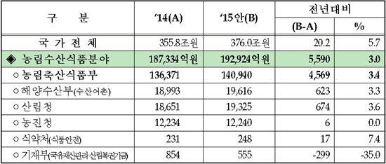 ▲농림수산식품분야 예산안 (자료 : 농식품부)