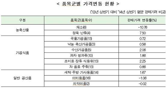 <출처:한국소비자원>