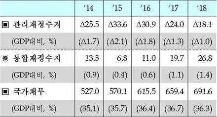 ▲재정수지 및 국가채무 전망 (자료 : 기획재정부)