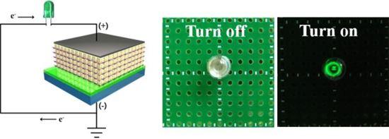 ▲층상 조립된 다층박막 기반의 압전 나노발전기 소자의 제작과 LED 소자 구동.[사진제공=미래부]