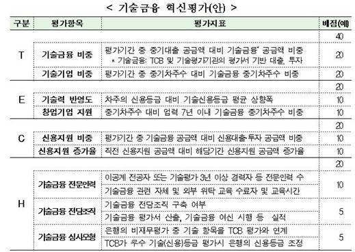 기술금융 혁신평가(자료=금융위원회)