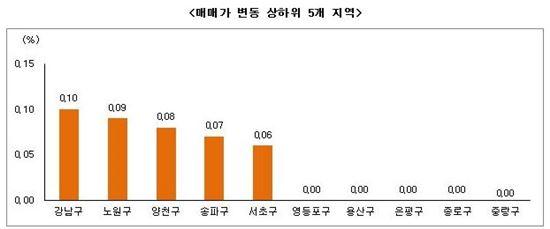 9월 3주 부동산 시황 (자료제공 : 부동산써브)