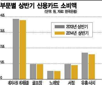 상반기 신용카드 소비액(자료:한국은행)