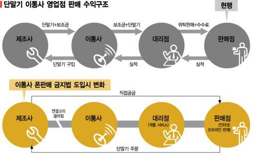 국회, 이통사 단말기 판매 금지 법안 추진(종합)