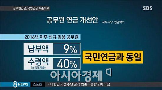 공무원연금 개혁안 [사진=SBS 캡처]