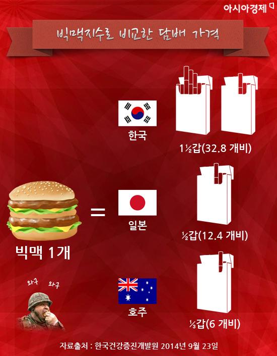 빅맥지수로 본 국가별 담뱃값 비교. 맥도널드 '빅맥' 한개값으로 한국에선 담배 약 한 갑 반(32.8개비)을 살 수 있는데 반해 일본은 약 반갑(12.4개비), 호주는 단 6개비를 살 수 있다.