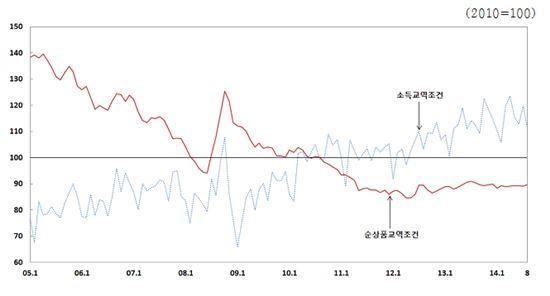 순상품교역조건추이(자료:한국은행)