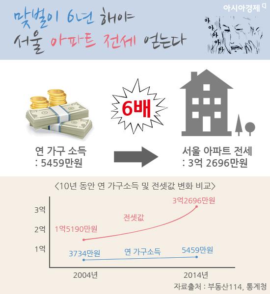 서울에서 아파트 전세를 얻으려면 평균 3억2696만원이 드는 것으로 나타났다. 이는 연 소득 5459만원인 가구가 6년간 모아야 하는 금액이다.