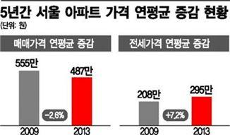 (자료제공 : 서울연구원, 부동산114)