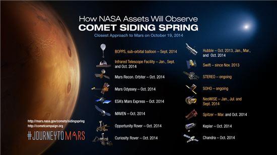 ▲화성의 혜성 근접에 따라 나사는 탐사선 등 가능한 관찰 장비를 총동원했다.[사진제공=NASA]