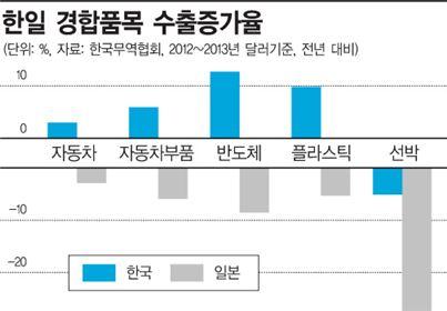 (자료:한국무역협회 국제무역연구원)