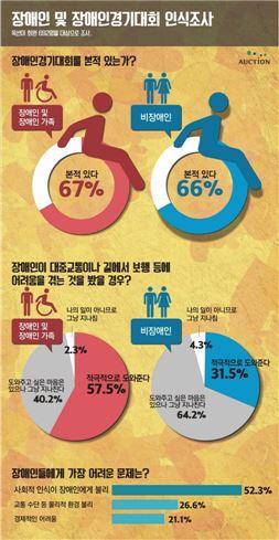 옥션, 인천장애인아시아경기대회 인식조사 인포그래픽