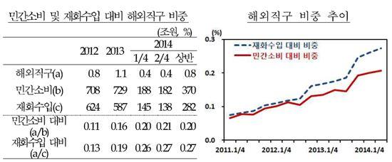 (자료:한국은행)