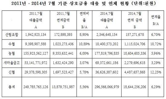 상호금융 대출 및 연체 현황(자료=김기식 새정연 의원)