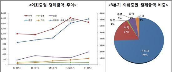 외화증권 결제금액 추이 및 비중(출처: 한국예탁결제원)