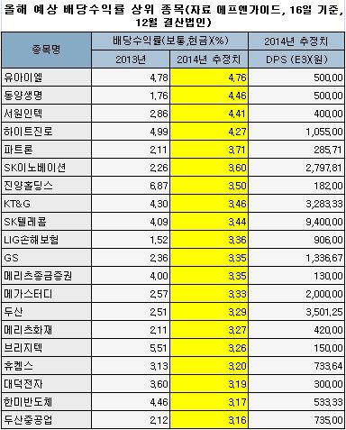 올해 예상 배당수익률 상위 종목(자료 에프엔가이드)
