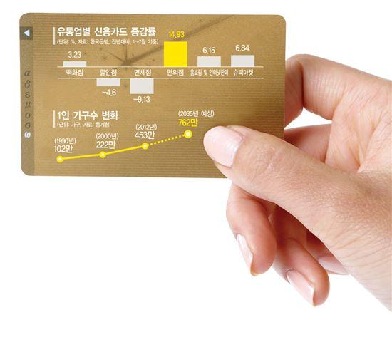 유통점별 신용카드 증감률 추이와 1인가구수 변화 추이