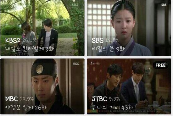 지난 10월 20일 티빙 공중파 3사 점유율 /티빙 발췌