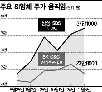 삼성SDS 청약열기 IT서비스 업종까지 데운다