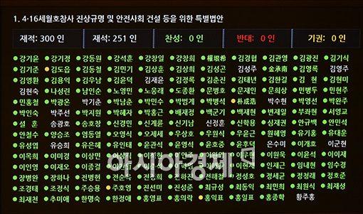 [포토]세월호 특별법, 국회 통과
