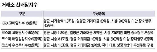 한국거래소가 발표한 신배당지수 4종 구성종목