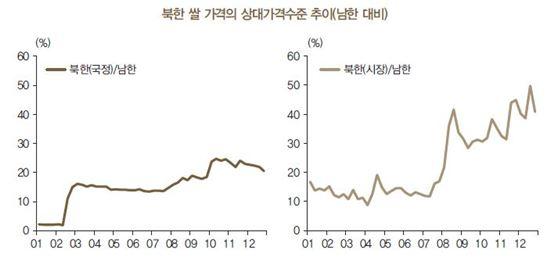 북한 쌀 가격의 상대가격 수준 추이(남한 대비, 자료=한국은행 '통계를 이용한 북한 경제 이해' 보고서)