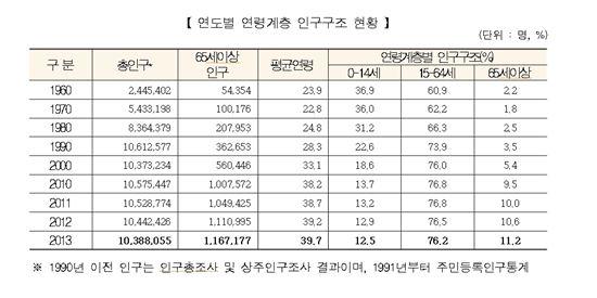 ▲서울시 연도별 연령계층 인구구조 현황 ※출처: 서울시