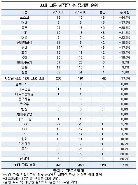 30대 그룹 사장단 수 증가율(CEO스코어)
