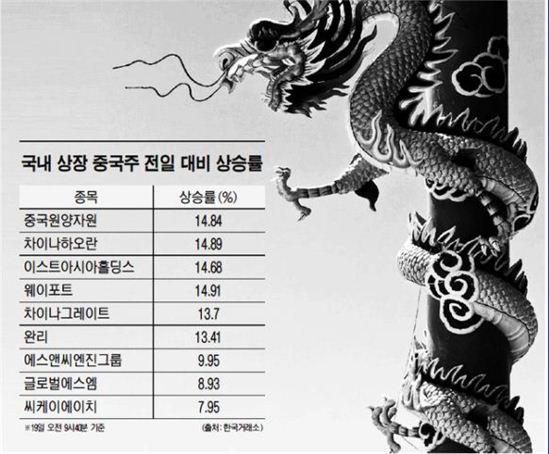 국내 상장 중국주 전일 대비 상승률