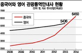 중국어와 영어 관광통역안내사 현황.