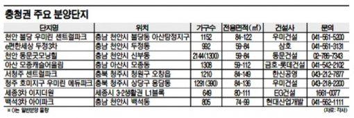 """충청권 아파트, """"연말까지 7800가구 더 분양해유"""""""