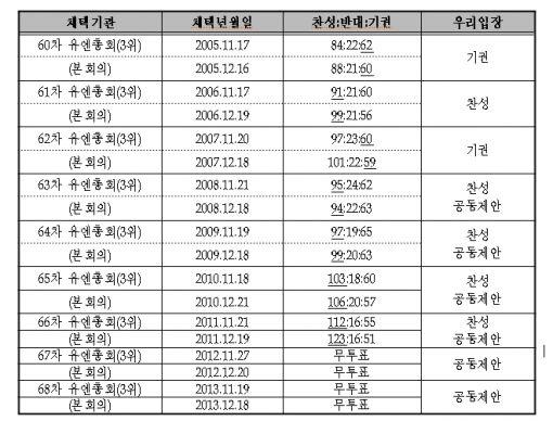 유엔 제3위원회와 총회 북한 인권결의안 표결 현황(자료=외교부)