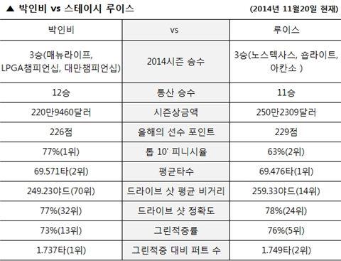 박인비 vs 스테이시 루이스 전적비교