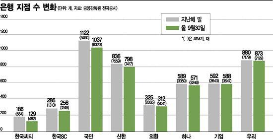 (자료:금융감독원 전자공시)