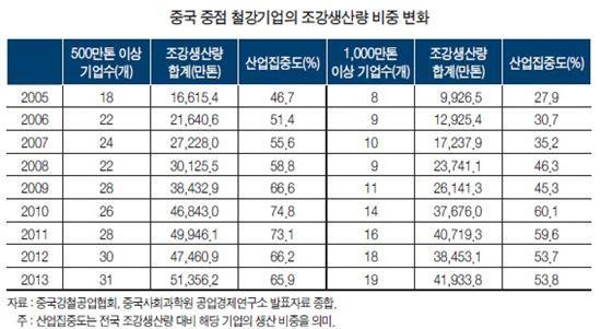 ▲중국 중점 철강기업 조강생산량 비중 변화(자료:산업연구원)