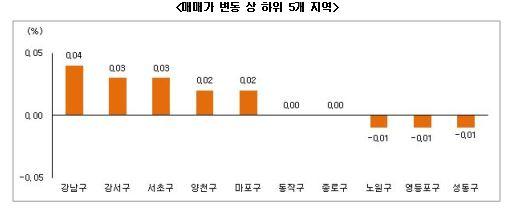 11월 4주 부동산 시황(자료제공 : 부동산써브)