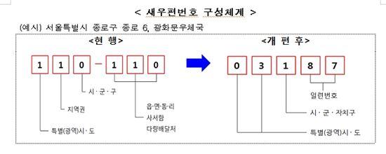 (자료-우정사업본부)