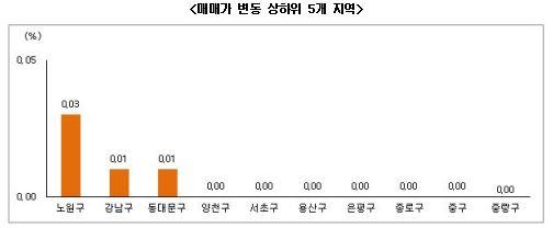 11월 4주 부동산시황 (자료제공 : 부동산써브)