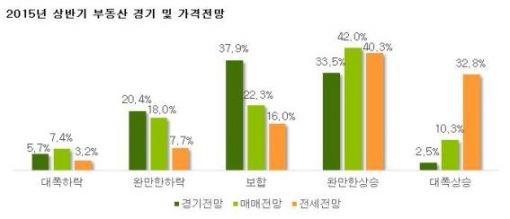 내년 부동산 시장 '완만한 상승'…전셋값은 고공행진