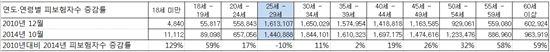 2010년~2014년 연령별 고용보험 가입자(피보험자)수 }(출처:고용노동부)