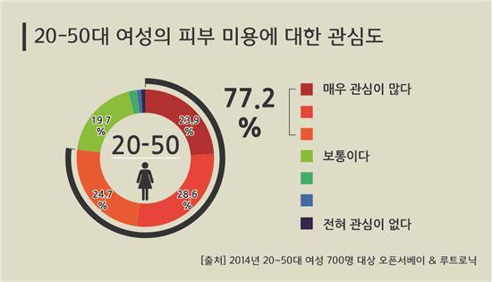 △ 20-50대 여성 대상 '피부 미용에 대한 관심도' 설문 결과