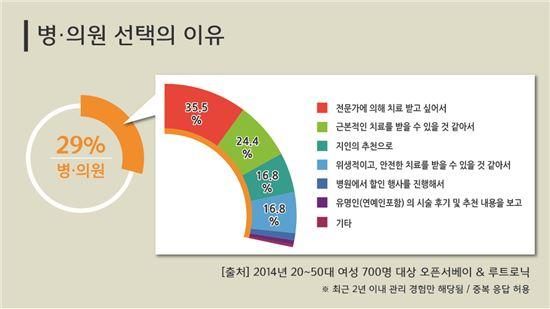 △ 20-50대 여성 대상 '피부 관리를 위한 병?의원 선택의 이유' 설문 결과