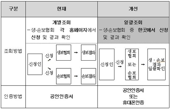▲생존자 인터넷 보험가입 조회제도 개선사항 비교