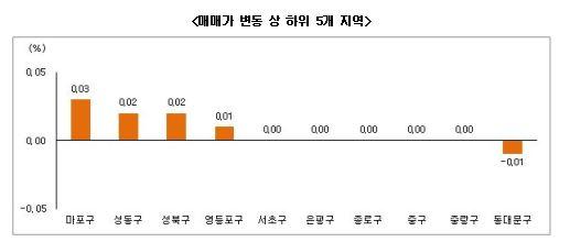 12월 2주 부동산 시황(자료제공 : 부동산써브)