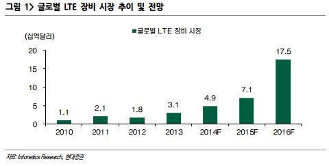 글로벌 LTE 장비 시장 추이 및 전망(자료 현대증권)