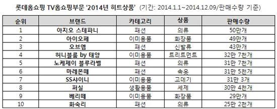 롯데홈쇼핑 TV홈쇼핑부문 2014 히트상품