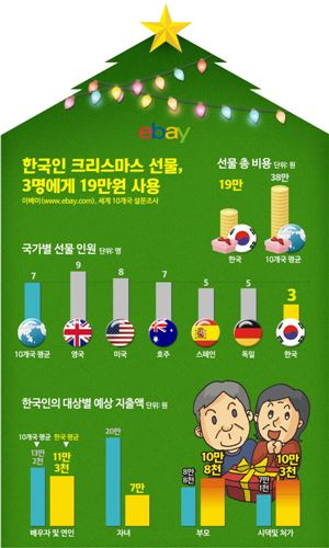 옥션 '이베이 크리스마스 선물 설문조사'