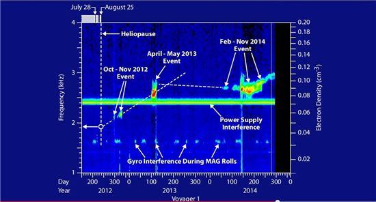 ▲2012년~2014년까지 세번에 걸쳐 보이저1호는 충격파를 보내왔다.[사진제공=NASA]